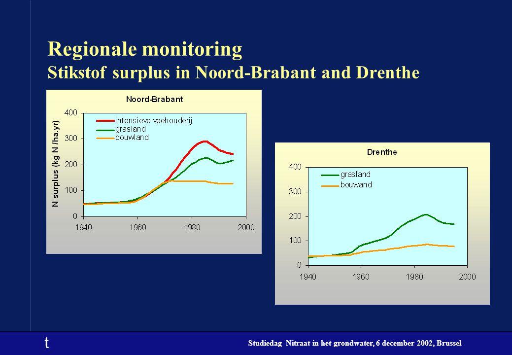 t Studiedag Nitraat in het grondwater, 6 december 2002, Brussel Regionale monitoring Stikstof surplus in Noord-Brabant and Drenthe
