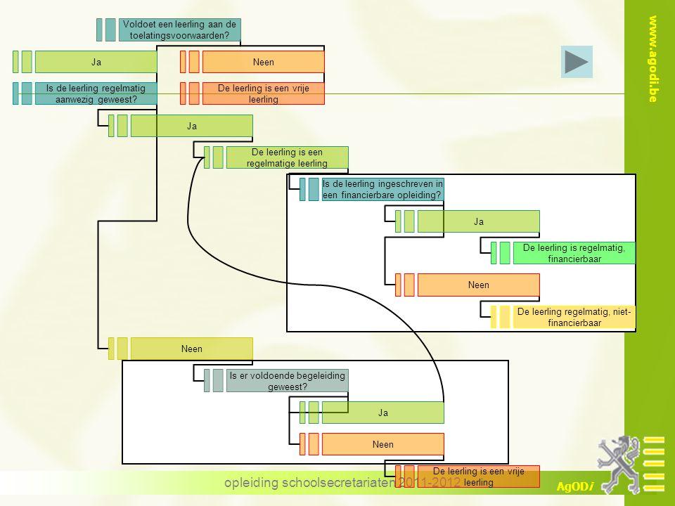 www.agodi.be AgODi opleiding schoolsecretariaten 2011-2012 Netto aanwendbaar pakket Resultaat = volledig overzicht van de aanwendbare uren Basis voor controle door het werkstation