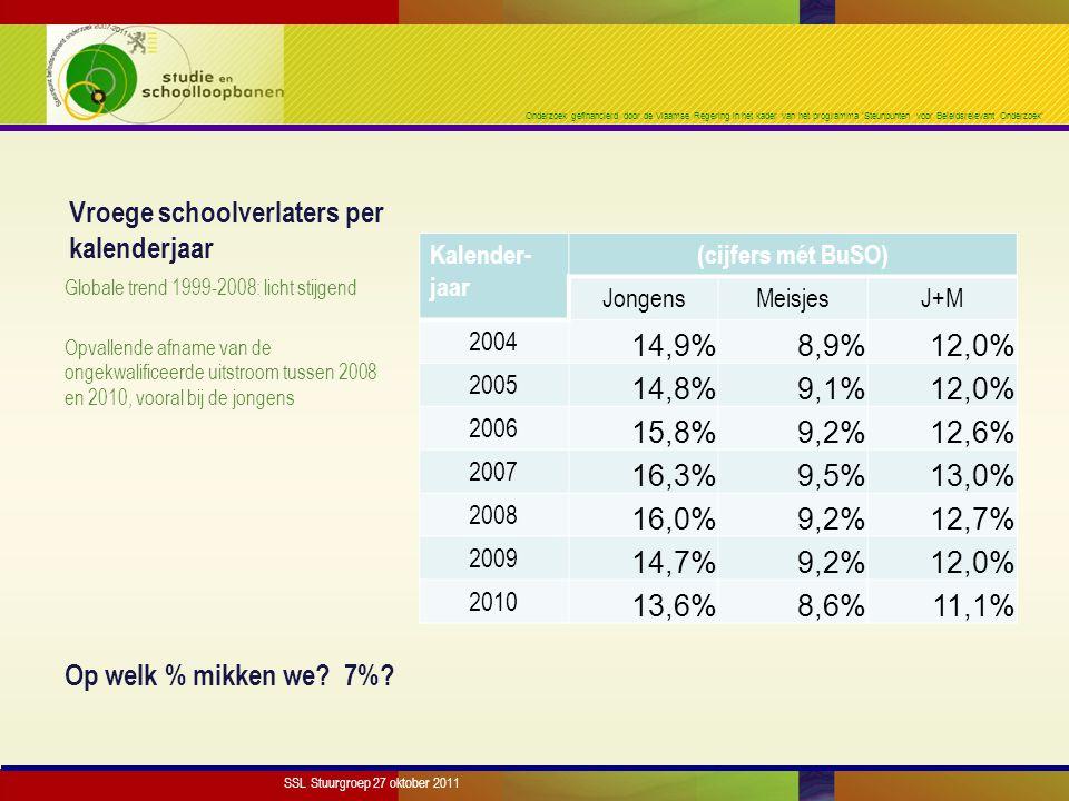 Onderzoek gefinancierd door de Vlaamse Regering in het kader van het programma 'Steunpunten voor Beleidsrelevant Onderzoek' Vroege schoolverlaters per kalenderjaar Kalender- jaar (cijfers mét BuSO) JongensMeisjesJ+M 2004 14,9%8,9%12,0% 2005 14,8%9,1%12,0% 2006 15,8%9,2%12,6% 2007 16,3%9,5%13,0% 2008 16,0%9,2%12,7% 2009 14,7%9,2%12,0% 2010 13,6%8,6%11,1% Globale trend 1999-2008: licht stijgend Opvallende afname van de ongekwalificeerde uitstroom tussen 2008 en 2010, vooral bij de jongens Op welk % mikken we.