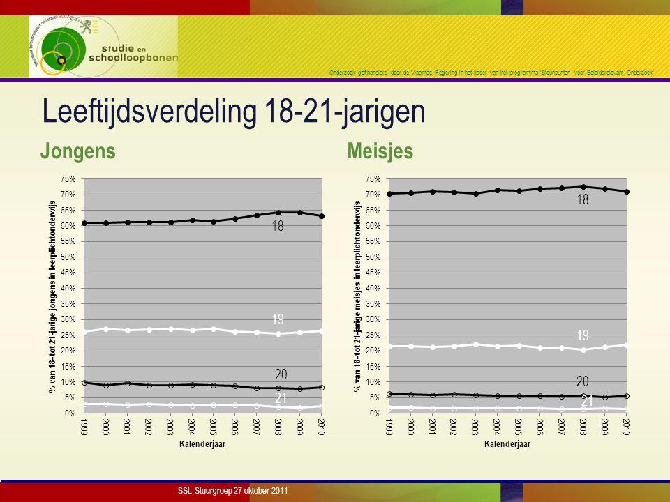 Onderzoek gefinancierd door de Vlaamse Regering in het kader van het programma 'Steunpunten voor Beleidsrelevant Onderzoek' Leeftijdsverdeling 18-21-jarigen Jongens Meisjes SSL Stuurgroep 27 oktober 2011