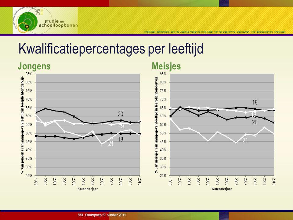 Onderzoek gefinancierd door de Vlaamse Regering in het kader van het programma 'Steunpunten voor Beleidsrelevant Onderzoek' Kwalificatiepercentages per leeftijd Jongens Meisjes SSL Stuurgroep 27 oktober 2011
