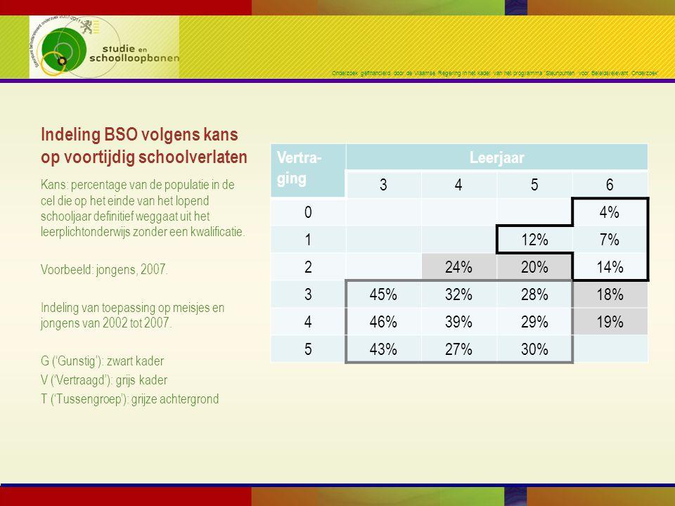 Onderzoek gefinancierd door de Vlaamse Regering in het kader van het programma 'Steunpunten voor Beleidsrelevant Onderzoek' Indeling BSO volgens kans op voortijdig schoolverlaten Vertra- ging Leerjaar 3456 04% 112%7% 224%20%14% 345%32%28%18% 446%39%29%19% 543%27%30% Kans: percentage van de populatie in de cel die op het einde van het lopend schooljaar definitief weggaat uit het leerplichtonderwijs zonder een kwalificatie.