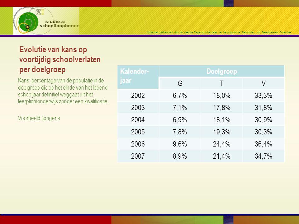 Onderzoek gefinancierd door de Vlaamse Regering in het kader van het programma 'Steunpunten voor Beleidsrelevant Onderzoek' Evolutie van kans op voortijdig schoolverlaten per doelgroep Kalender- jaar Doelgroep GTV 20026,7%18,0%33,3% 20037,1%17,8%31,8% 20046,9%18,1%30,9% 20057,8%19,3%30,3% 20069,6%24,4%36,4% 20078,9%21,4%34,7% Kans: percentage van de populatie in de doelgroep die op het einde van het lopend schooljaar definitief weggaat uit het leerplichtonderwijs zonder een kwalificatie.