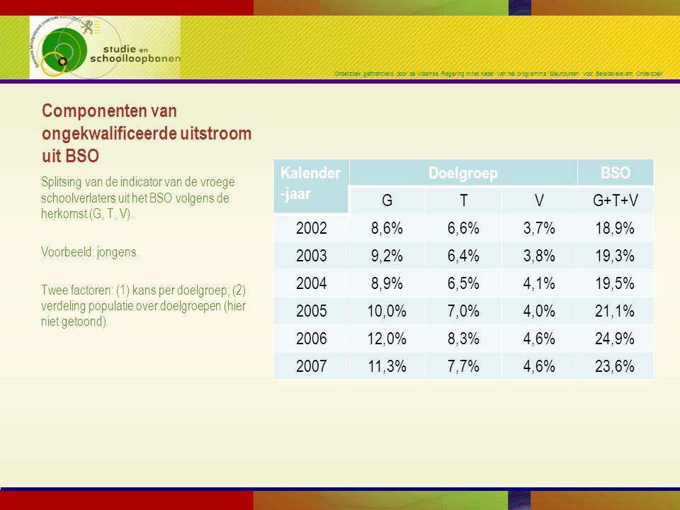 Onderzoek gefinancierd door de Vlaamse Regering in het kader van het programma 'Steunpunten voor Beleidsrelevant Onderzoek' Componenten van ongekwalificeerde uitstroom uit BSO Kalender -jaar DoelgroepBSO GTVG+T+V 20028,6%6,6%3,7%18,9% 20039,2%6,4%3,8%19,3% 20048,9%6,5%4,1%19,5% 200510,0%7,0%4,0%21,1% 200612,0%8,3%4,6%24,9% 200711,3%7,7%4,6%23,6% Splitsing van de indicator van de vroege schoolverlaters uit het BSO volgens de herkomst (G, T, V).