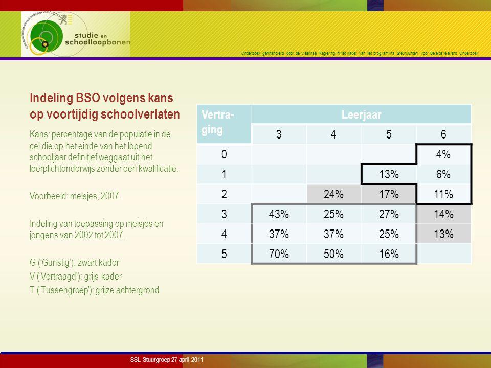 Onderzoek gefinancierd door de Vlaamse Regering in het kader van het programma 'Steunpunten voor Beleidsrelevant Onderzoek' Indeling BSO volgens kans op voortijdig schoolverlaten Vertra- ging Leerjaar 3456 04% 113%6% 224%17%11% 343%25%27%14% 437% 25%13% 570%50%16% Kans: percentage van de populatie in de cel die op het einde van het lopend schooljaar definitief weggaat uit het leerplichtonderwijs zonder een kwalificatie.