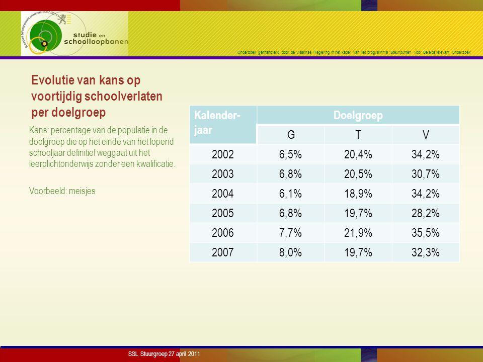 Onderzoek gefinancierd door de Vlaamse Regering in het kader van het programma 'Steunpunten voor Beleidsrelevant Onderzoek' Evolutie van kans op voortijdig schoolverlaten per doelgroep Kalender- jaar Doelgroep GTV 20026,5%20,4%34,2% 20036,8%20,5%30,7% 20046,1%18,9%34,2% 20056,8%19,7%28,2% 20067,7%21,9%35,5% 20078,0%19,7%32,3% Kans: percentage van de populatie in de doelgroep die op het einde van het lopend schooljaar definitief weggaat uit het leerplichtonderwijs zonder een kwalificatie.