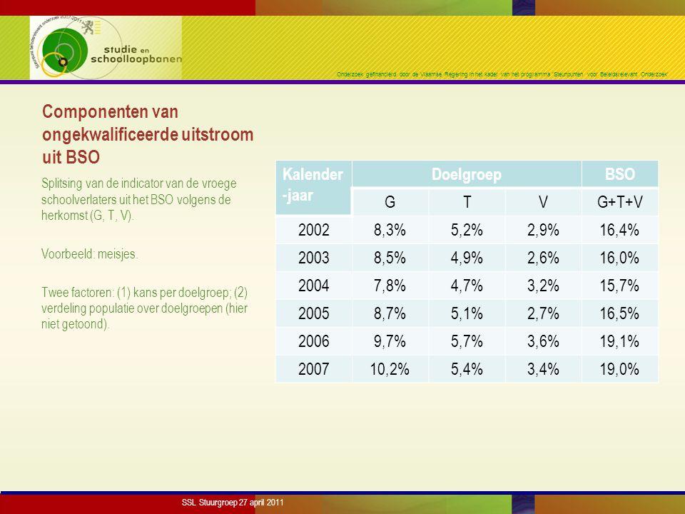 Onderzoek gefinancierd door de Vlaamse Regering in het kader van het programma 'Steunpunten voor Beleidsrelevant Onderzoek' Componenten van ongekwalificeerde uitstroom uit BSO Kalender -jaar DoelgroepBSO GTVG+T+V 20028,3%5,2%2,9%16,4% 20038,5%4,9%2,6%16,0% 20047,8%4,7%3,2%15,7% 20058,7%5,1%2,7%16,5% 20069,7%5,7%3,6%19,1% 200710,2%5,4%3,4%19,0% Splitsing van de indicator van de vroege schoolverlaters uit het BSO volgens de herkomst (G, T, V).