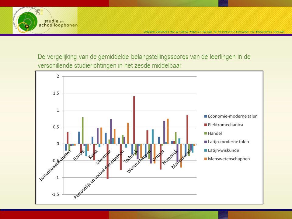 Onderzoek gefinancierd door de Vlaamse Regering in het kader van het programma 'Steunpunten voor Beleidsrelevant Onderzoek' De vergelijking van de gemiddelde belangstellingsscores van de leerlingen in de verschillende studierichtingen in het zesde middelbaar