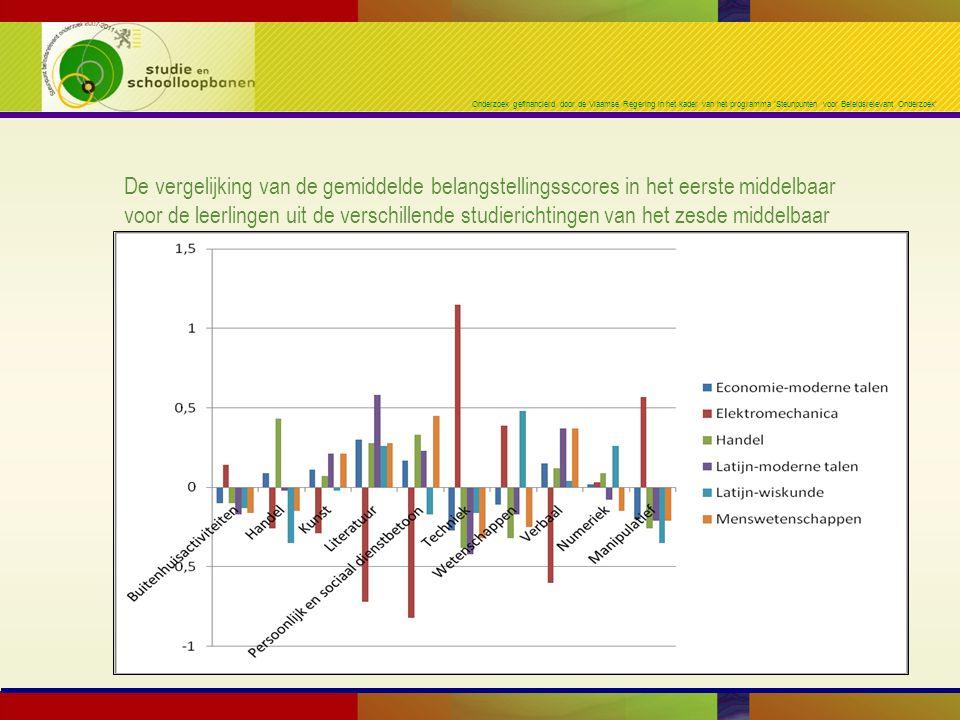 Onderzoek gefinancierd door de Vlaamse Regering in het kader van het programma 'Steunpunten voor Beleidsrelevant Onderzoek' De vergelijking van de gemiddelde belangstellingsscores in het eerste middelbaar voor de leerlingen uit de verschillende studierichtingen van het zesde middelbaar
