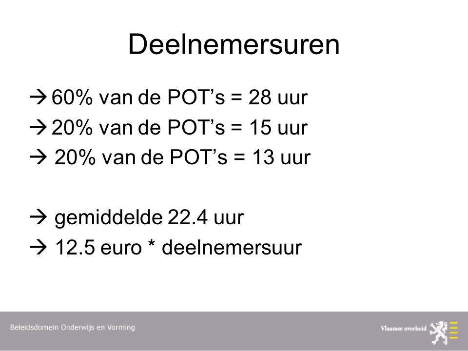 Deelnemersuren  60% van de POT's = 28 uur  20% van de POT's = 15 uur  20% van de POT's = 13 uur  gemiddelde 22.4 uur  12.5 euro * deelnemersuur