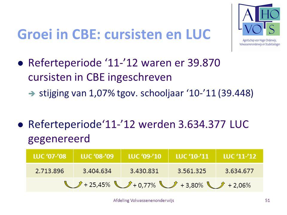 Groei in CBE: cursisten en LUC Referteperiode '11-'12 waren er 39.870 cursisten in CBE ingeschreven  stijging van 1,07% tgov. schooljaar '10-'11 (39.