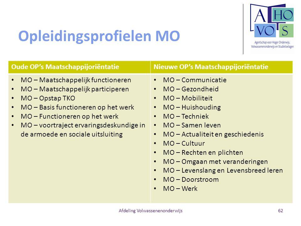 Opleidingsprofielen MO Oude OP's MaatschappijoriëntatieNieuwe OP's Maatschappijoriëntatie MO – Maatschappelijk functioneren MO – Maatschappelijk parti