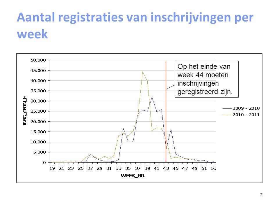 2 Aantal registraties van inschrijvingen per week Op het einde van week 44 moeten inschrijvingen geregistreerd zijn.