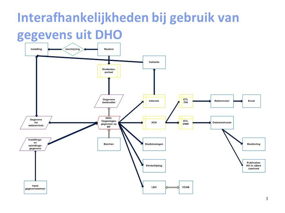 3 Interafhankelijkheden bij gebruik van gegevens uit DHO