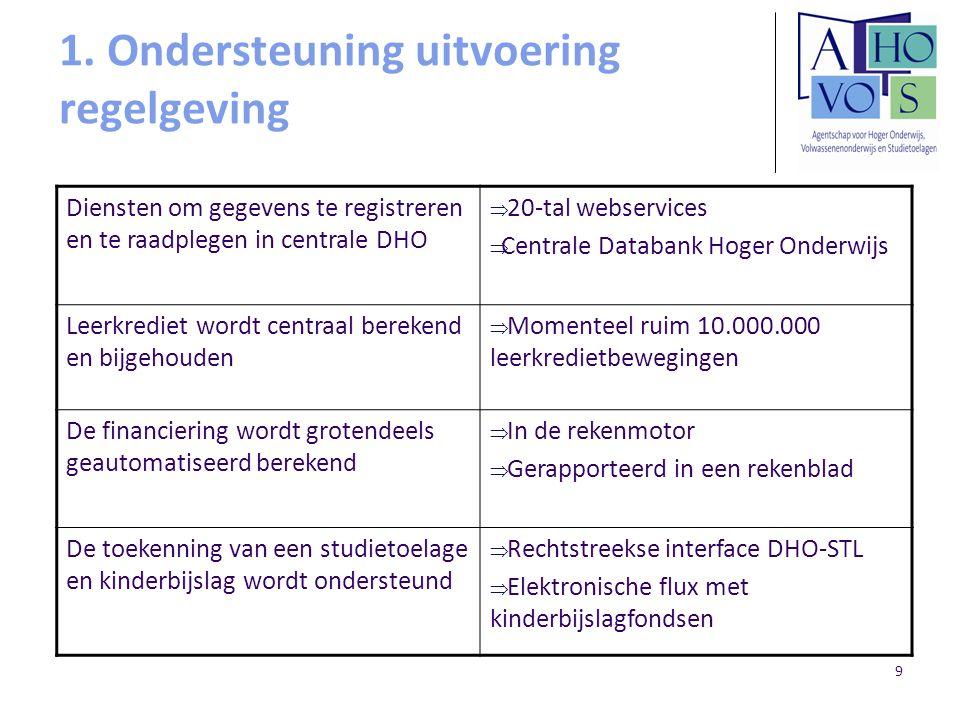 10 1.Ondersteuning uitvoering regelgeving – Verbeterinitiatieven bij DHO Al uitgevoerd Oplossen van de tegenstrijdigheden in de leerkredietberekening, alle logica samengebracht in één rekenprogramma i.p.v.