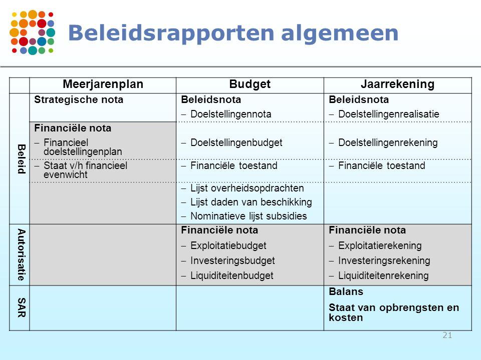 21 Beleidsrapporten algemeen MeerjarenplanBudgetJaarrekening Beleid Strategische notaBeleidsnota  Doelstellingennota  Doelstellingenrealisatie Finan