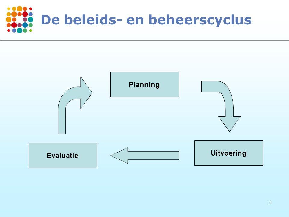 5 Verantwoordelijken Strategie Beleidsdoel- stellingen Beleidsdoel- stellingen Output (Resultaat) Output (Resultaat) Effecten Omgeving Activiteiten (Actieplannen) Activiteiten (Actieplannen) Input (Middelen) Input (Middelen) Financiële vertaling Financiële vertaling Algemene financiering Algemene financiering Financieel evenwicht .