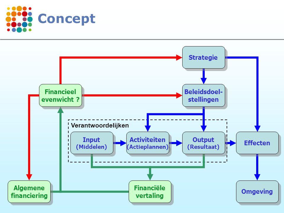 5 Verantwoordelijken Strategie Beleidsdoel- stellingen Beleidsdoel- stellingen Output (Resultaat) Output (Resultaat) Effecten Omgeving Activiteiten (A