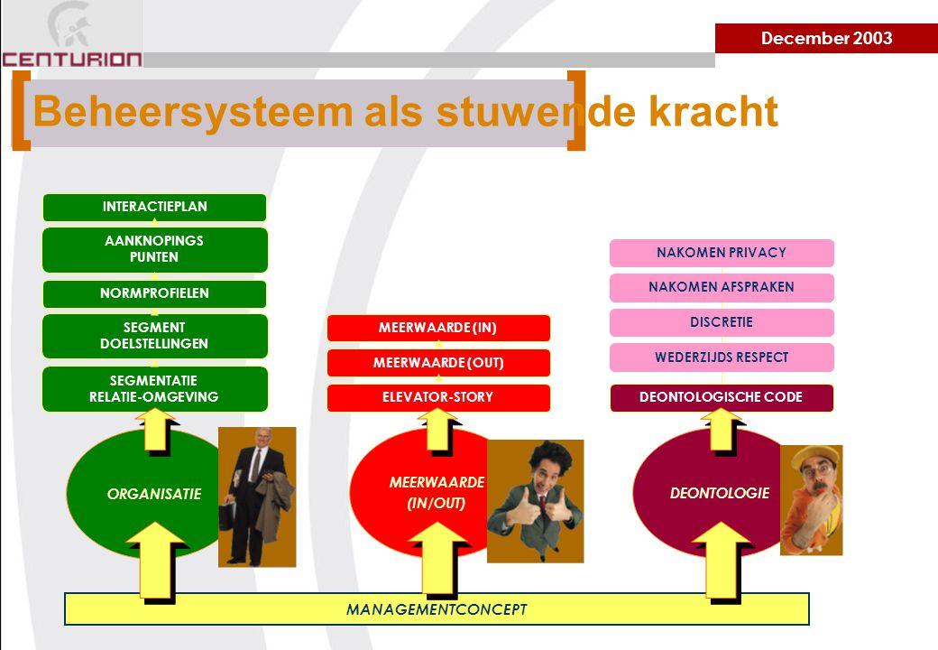 December 2003 MANAGEMENTCONCEPT ORGANISATIE MEERWAARDE (IN/OUT) DEONTOLOGIE SEGMENTATIE RELATIE-OMGEVING SEGMENT DOELSTELLINGEN NORMPROFIELEN AANKNOPINGS PUNTEN INTERACTIEPLAN DEONTOLOGISCHE CODE WEDERZIJDS RESPECT DISCRETIE NAKOMEN AFSPRAKEN NAKOMEN PRIVACY ELEVATOR-STORY MEERWAARDE (OUT) MEERWAARDE (IN) [ ] Beheersysteem als stuwende kracht