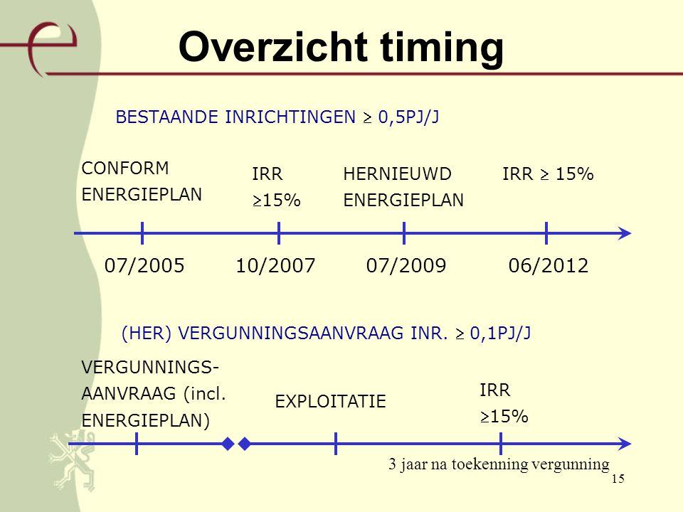15 Overzicht timing 07/200510/200706/2012 CONFORM ENERGIEPLAN 07/2009 IRR  15% IRR 15% HERNIEUWD ENERGIEPLAN VERGUNNINGS- AANVRAAG (incl.