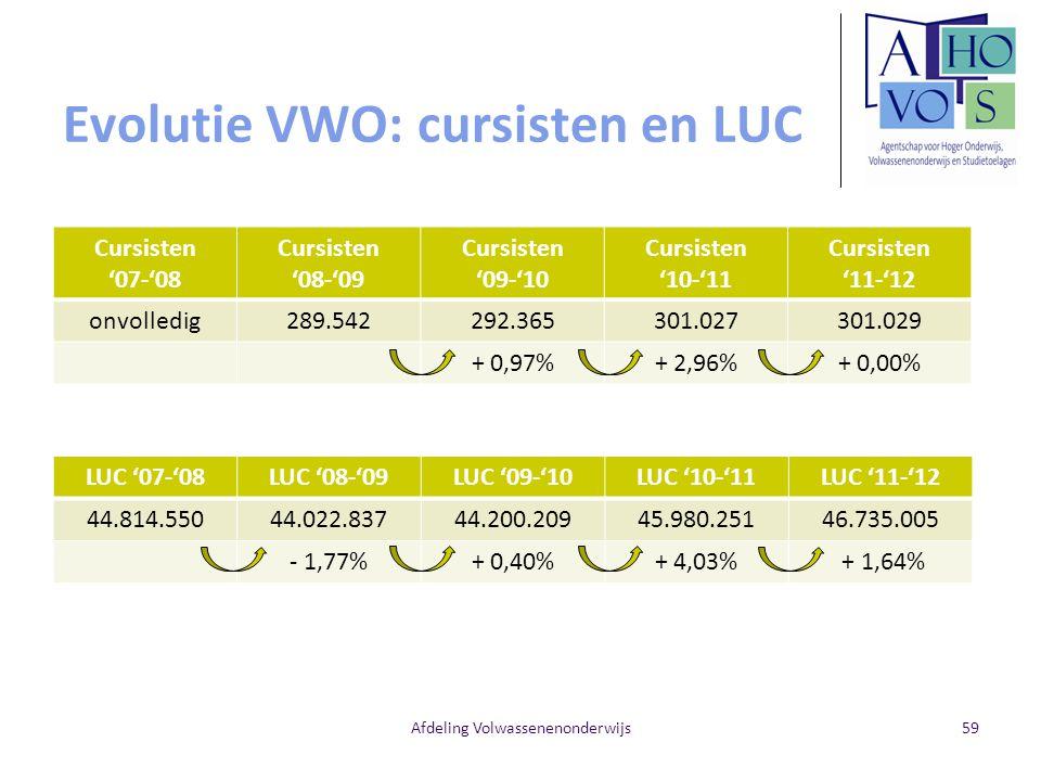 Evolutie VWO: cursisten en LUC Cursisten '07-'08 Cursisten '08-'09 Cursisten '09-'10 Cursisten '10-'11 Cursisten '11-'12 onvolledig289.542292.365301.027301.029 + 0,97%+ 2,96%+ 0,00% Afdeling Volwassenenonderwijs59 LUC '07-'08LUC '08-'09LUC '09-'10LUC '10-'11LUC '11-'12 44.814.55044.022.83744.200.20945.980.25146.735.005 - 1,77%+ 0,40%+ 4,03% + 1,64%