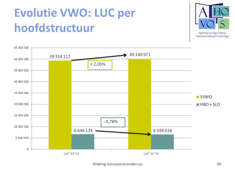 Evolutie VWO: LUC per hoofdstructuur Afdeling Volwassenenonderwijs60