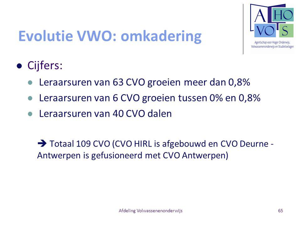 Evolutie VWO: omkadering Cijfers: Leraarsuren van 63 CVO groeien meer dan 0,8% Leraarsuren van 6 CVO groeien tussen 0% en 0,8% Leraarsuren van 40 CVO dalen  Totaal 109 CVO (CVO HIRL is afgebouwd en CVO Deurne - Antwerpen is gefusioneerd met CVO Antwerpen) Afdeling Volwassenenonderwijs65