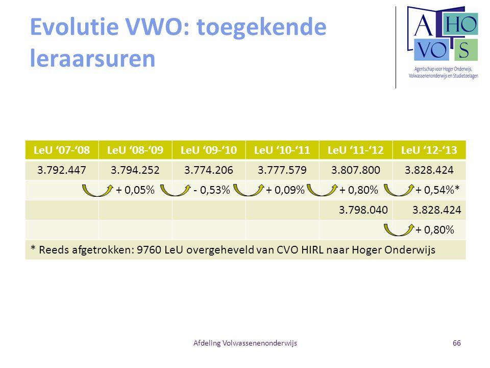 Evolutie VWO: toegekende leraarsuren LeU '07-'08LeU '08-'09LeU '09-'10LeU '10-'11LeU '11-'12LeU '12-'13 3.792.4473.794.2523.774.2063.777.5793.807.8003
