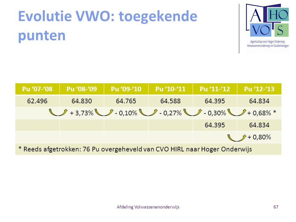Evolutie VWO: toegekende punten Pu '07-'08Pu '08-'09Pu '09-'10Pu '10-'11Pu '11-'12Pu '12-'13 62.49664.83064.76564.58864.39564.834 + 3,73%- 0,10%- 0,27%- 0,30% + 0,68% * 64.39564.834 + 0,80% * Reeds afgetrokken: 76 Pu overgeheveld van CVO HIRL naar Hoger Onderwijs Afdeling Volwassenenonderwijs67