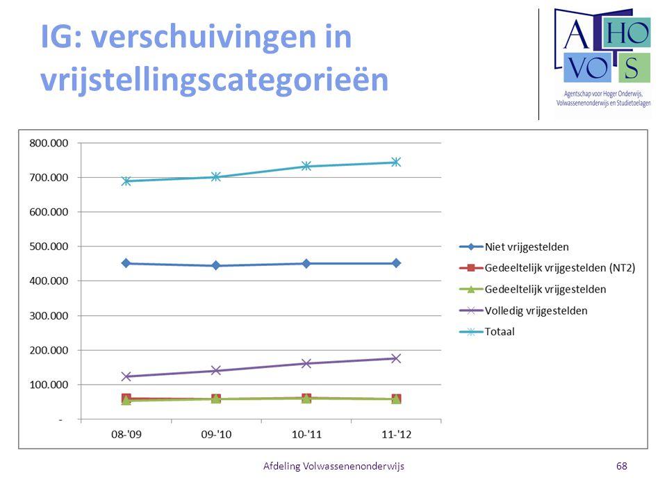IG: verschuivingen in vrijstellingscategorieën Afdeling Volwassenenonderwijs68