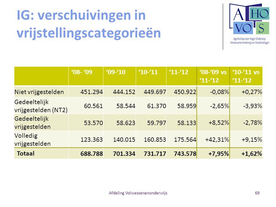 IG: verschuivingen in vrijstellingscategorieën '08- '09'09-'10'10-'11'11-'12'08-'09 vs '11-'12 '10-'11 vs '11-'12 Niet vrijgestelden 451.294 444.152 449.697 450.922-0,08%+0,27% Gedeeltelijk vrijgestelden (NT2) 60.561 58.544 61.370 58.959-2,65%-3,93% Gedeeltelijk vrijgestelden 53.570 58.623 59.797 58.133+8,52%-2,78% Volledig vrijgestelden 123.363 140.015 160.853 175.564+42,31%+9,15% Totaal 688.788 701.334 731.717 743.578+7,95%+1,62% Afdeling Volwassenenonderwijs69