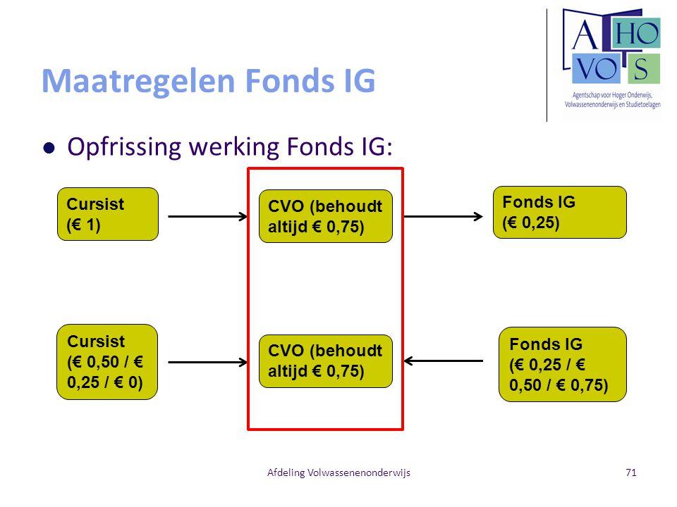 Maatregelen Fonds IG Opfrissing werking Fonds IG: Afdeling Volwassenenonderwijs71 CVO (behoudt altijd € 0,75) Cursist (€ 1) Fonds IG (€ 0,25) Cursist (€ 0,50 / € 0,25 / € 0) CVO (behoudt altijd € 0,75) Fonds IG (€ 0,25 / € 0,50 / € 0,75)