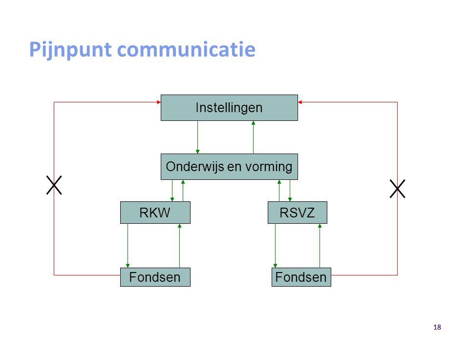 18 Pijnpunt communicatie Instellingen Onderwijs en vorming RKWRSVZ Fondsen