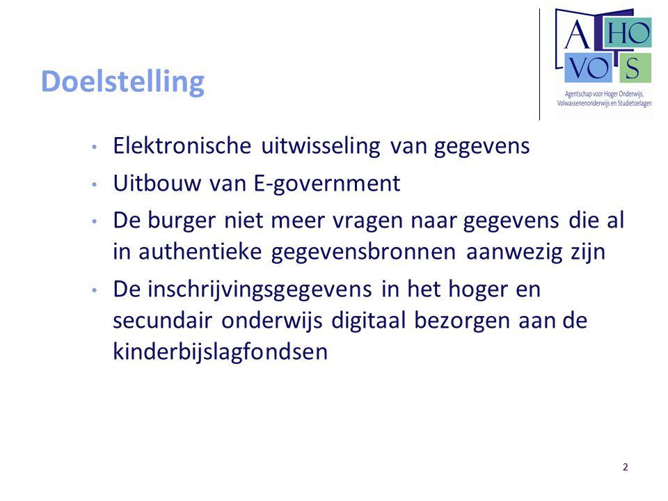 22 Doelstelling Elektronische uitwisseling van gegevens Uitbouw van E-government De burger niet meer vragen naar gegevens die al in authentieke gegeve