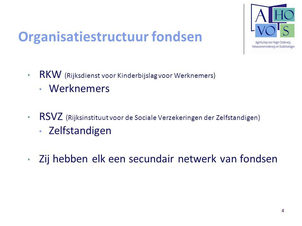 44 Organisatiestructuur fondsen RKW (Rijksdienst voor Kinderbijslag voor Werknemers) Werknemers RSVZ (Rijksinstituut voor de Sociale Verzekeringen der
