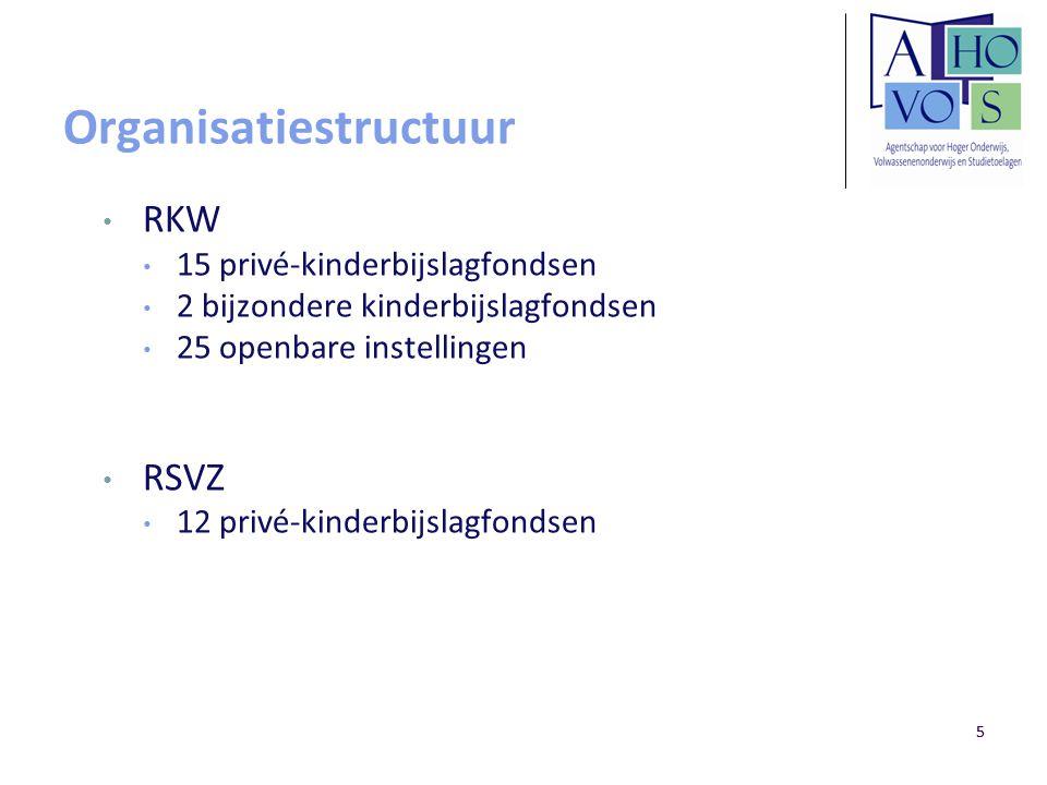 55 Organisatiestructuur RKW 15 privé-kinderbijslagfondsen 2 bijzondere kinderbijslagfondsen 25 openbare instellingen RSVZ 12 privé-kinderbijslagfondse