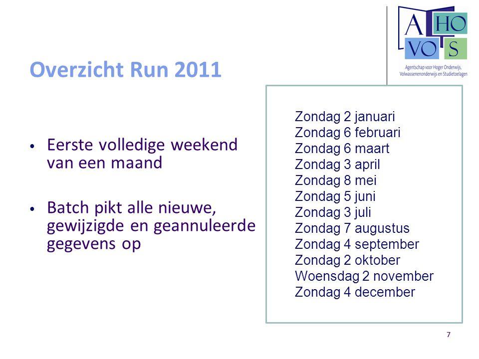 77 Overzicht Run 2011 Eerste volledige weekend van een maand Batch pikt alle nieuwe, gewijzigde en geannuleerde gegevens op Zondag 2 januari Zondag 6