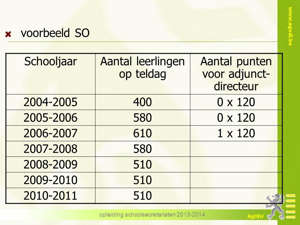 www.agodi.be AgODi SchooljaarAantal leerlingen op teldag Aantal punten voor adjunct- directeur 2004-20054000 x 120 2005-20065800 x 120 2006-20076101 x