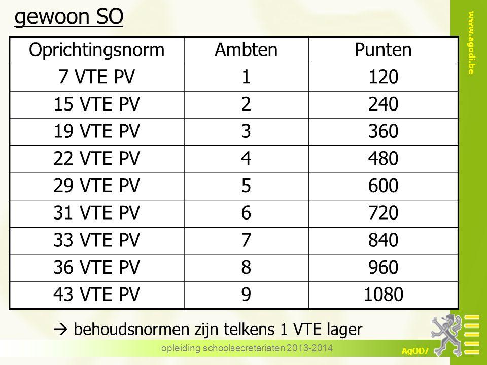 www.agodi.be AgODi OprichtingsnormAmbtenPunten 7 VTE PV1120 15 VTE PV2240 19 VTE PV3360 22 VTE PV4480 29 VTE PV5600 31 VTE PV6720 33 VTE PV7840 36 VTE