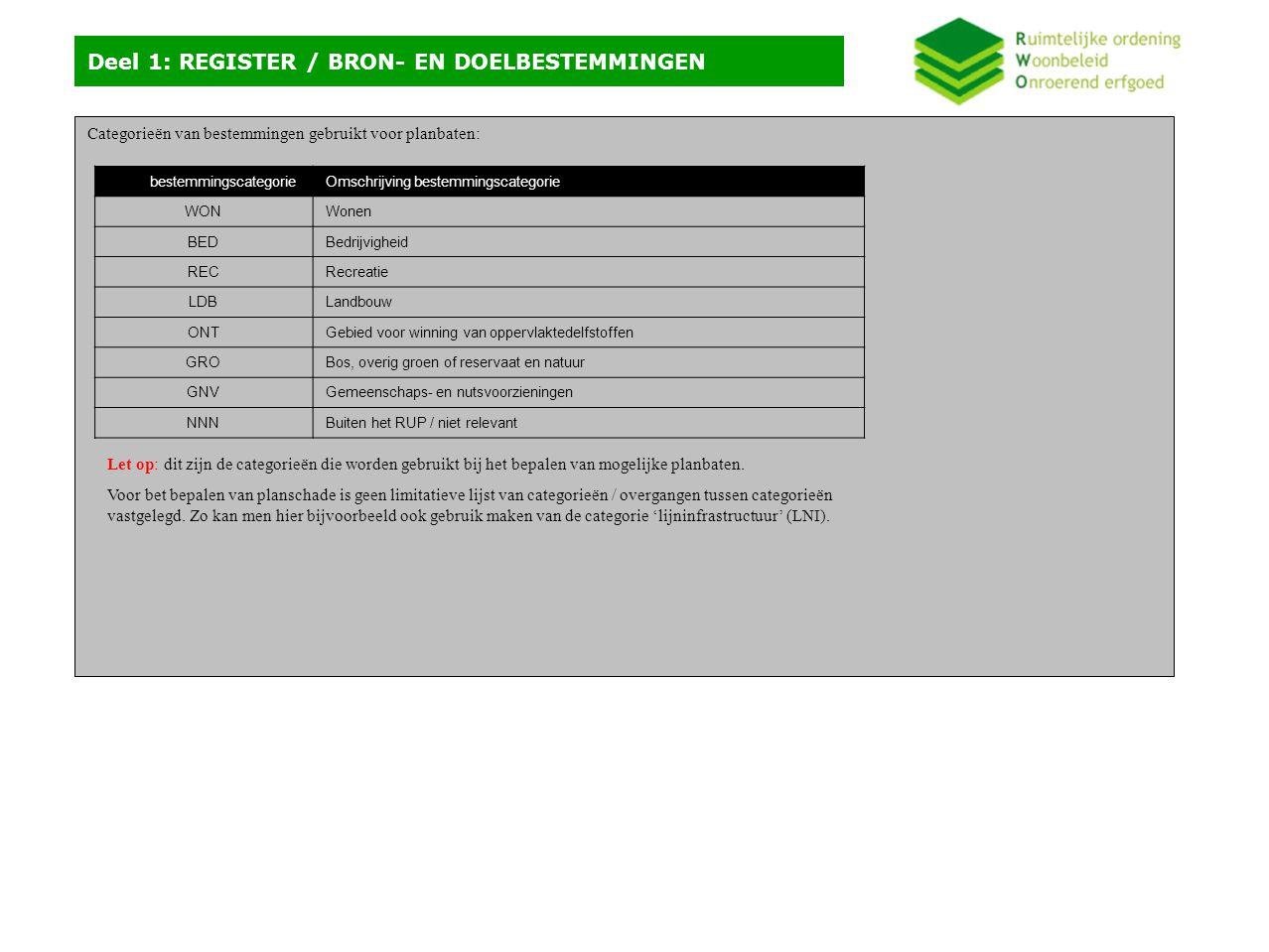Categorieën van bestemmingen gebruikt voor planbaten: Deel 1: REGISTER / BRON- EN DOELBESTEMMINGEN Code bestemmingscategorieOmschrijving bestemmingscategorie WONWonen BEDBedrijvigheid RECRecreatie LDBLandbouw ONTGebied voor winning van oppervlaktedelfstoffen GROBos, overig groen of reservaat en natuur GNVGemeenschaps- en nutsvoorzieningen NNNBuiten het RUP / niet relevant Let op: dit zijn de categorieën die worden gebruikt bij het bepalen van mogelijke planbaten.
