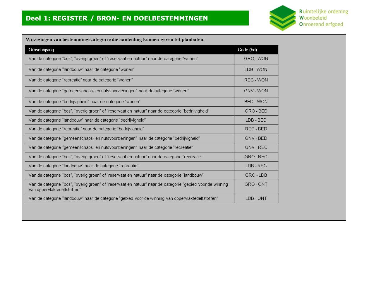 Wijzigingen van bestemmingscategorie die aanleiding kunnen geven tot planbaten: Deel 1: REGISTER / BRON- EN DOELBESTEMMINGEN OmschrijvingCode (bd) Van de categorie bos , overig groen of reservaat en natuur naar de categorie wonen GRO - WON Van de categorie landbouw naar de categorie wonen LDB - WON Van de categorie recreatie naar de categorie wonen REC - WON Van de categorie gemeenschaps- en nutsvoorzieningen naar de categorie wonen GNV - WON Van de categorie bedrijvigheid naar de categorie wonen BED - WON Van de categorie bos , overig groen of reservaat en natuur naar de categorie bedrijvigheid GRO - BED Van de categorie landbouw naar de categorie bedrijvigheid LDB - BED Van de categorie recreatie naar de categorie bedrijvigheid REC - BED Van de categorie gemeenschaps- en nutsvoorzieningen naar de categorie bedrijvigheid GNV - BED Van de categorie gemeenschaps- en nutsvoorzieningen naar de categorie recreatie GNV - REC Van de categorie bos , overig groen of reservaat en natuur naar de categorie recreatie GRO - REC Van de categorie landbouw naar de categorie recreatie LDB - REC Van de categorie bos , overig groen of reservaat en natuur naar de categorie landbouw GRO - LDB Van de categorie bos , overig groen of reservaat en natuur naar de categorie gebied voor de winning van oppervlaktedelfstoffen GRO - ONT Van de categorie landbouw naar de categorie gebied voor de winning van oppervlaktedelfstoffen LDB - ONT