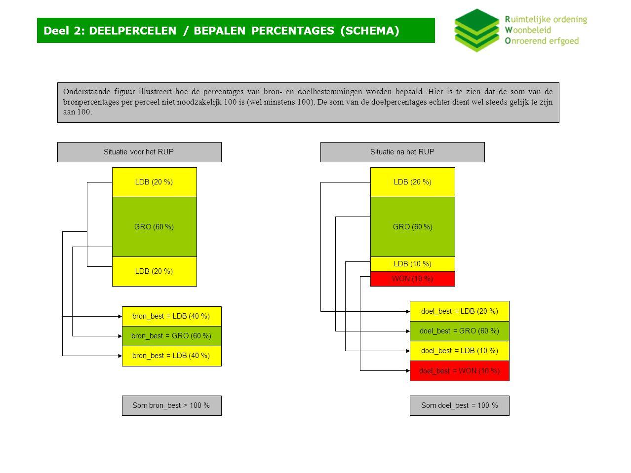 Deel 2: DEELPERCELEN / BEPALEN PERCENTAGES (SCHEMA) Onderstaande figuur illustreert hoe de percentages van bron- en doelbestemmingen worden bepaald.