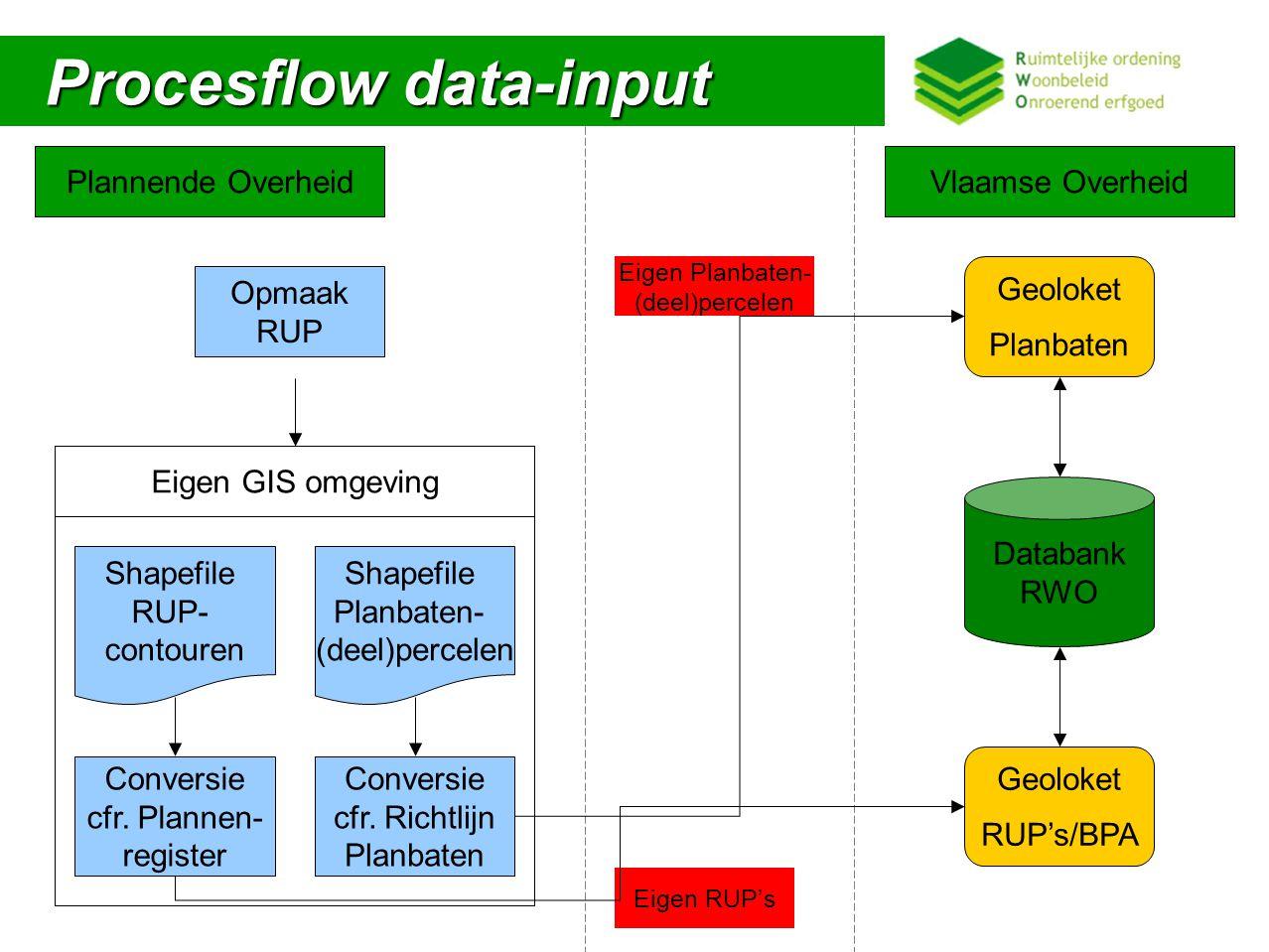 Procesflow data-input Procesflow data-input Plannende OverheidVlaamse Overheid Databank RWO Geoloket Planbaten Eigen GIS omgeving Conversie cfr.