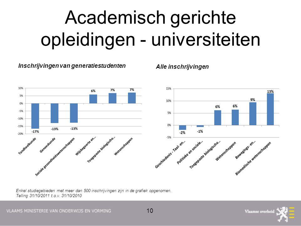Academisch gerichte opleidingen - universiteiten Inschrijvingen van generatiestudenten Alle inschrijvingen 10 Enkel studiegebieden met meer dan 500 in