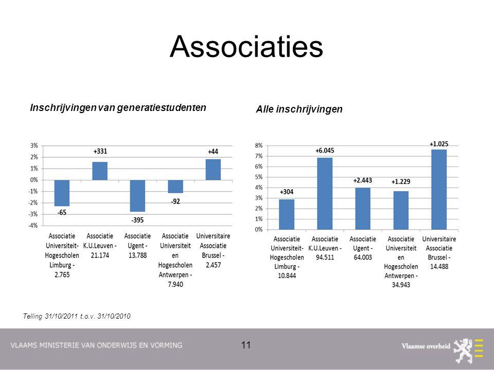 Associaties Inschrijvingen van generatiestudenten Alle inschrijvingen 11 Telling 31/10/2011 t.o.v. 31/10/2010