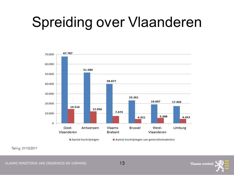 Spreiding over Vlaanderen 13 Telling 31/10/2011