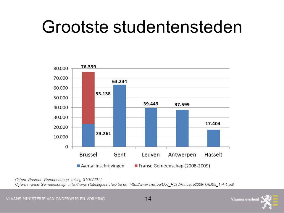 Grootste studentensteden 14 Cijfers Vlaamse Gemeenschap: telling 31/10/2011 Cijfers Franse Gemeenschap: http://www.statistiques.cfwb.be en http://www.