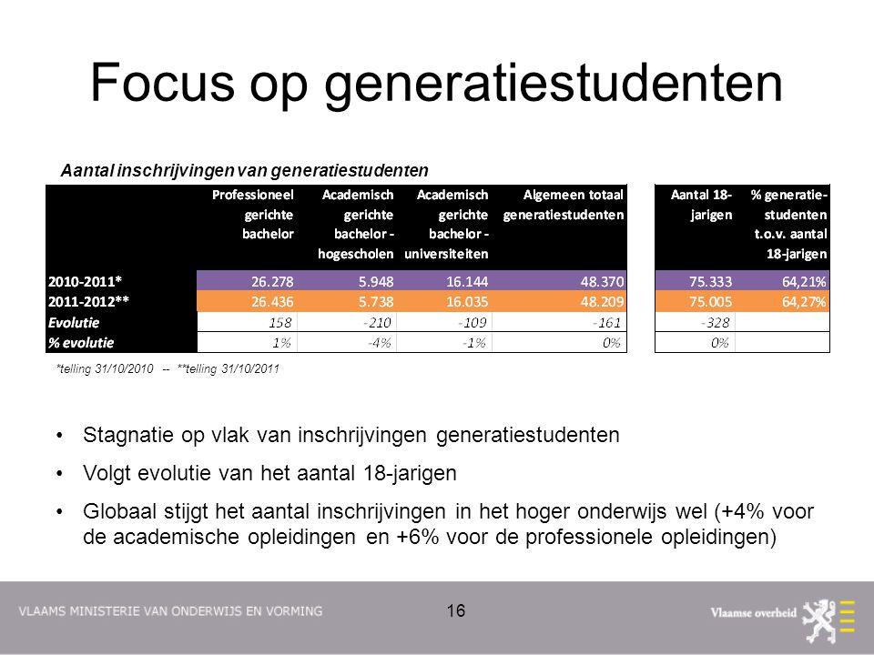 Focus op generatiestudenten *telling 31/10/2010 -- **telling 31/10/2011 Stagnatie op vlak van inschrijvingen generatiestudenten Volgt evolutie van het