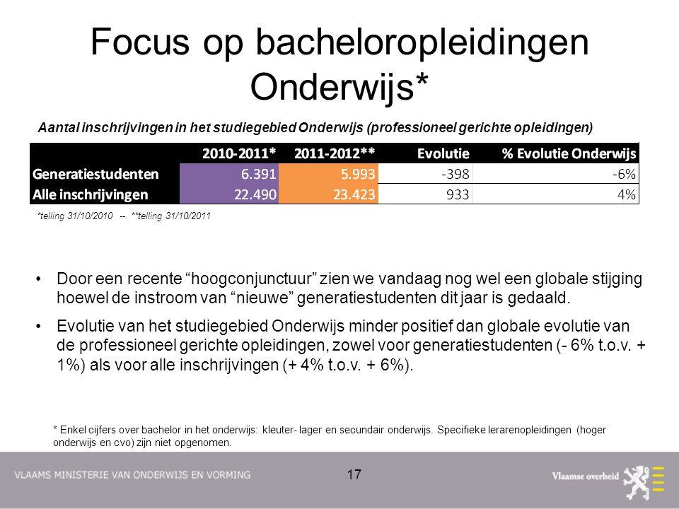 Focus op bacheloropleidingen Onderwijs* Aantal inschrijvingen in het studiegebied Onderwijs (professioneel gerichte opleidingen) *telling 31/10/2010 -