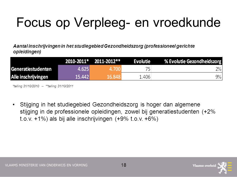 Focus op Verpleeg- en vroedkunde Aantal inschrijvingen in het studiegebied Gezondheidszorg (professioneel gerichte opleidingen) *telling 31/10/2010 --